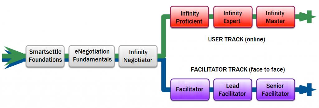 smartsettle_training_flowchart16